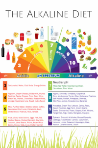 Foods and Drinks on the pH Spectrum